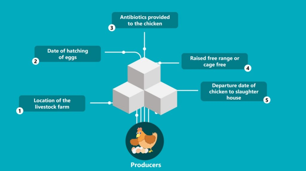 how blockchain works in poultry industry
