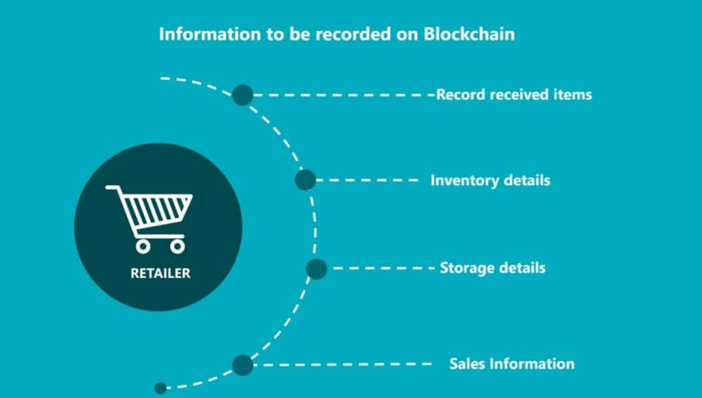 blockchain for poultry industry